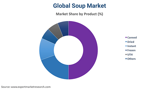 Global Soup Market By Product