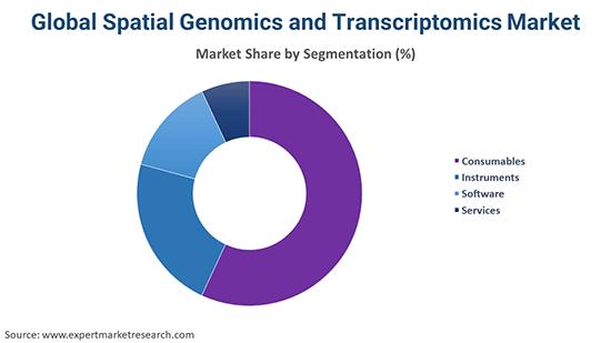 Global Spatial Genomics and Transcriptomics Market By Segmentation