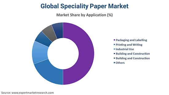 Global Speciality Paper Market By Application