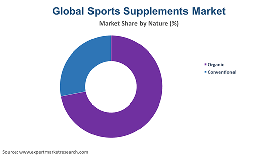 Global Sports Supplements Market By Nature