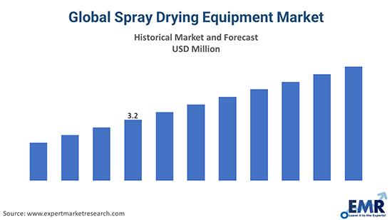 Global Spray Drying Equipment Market