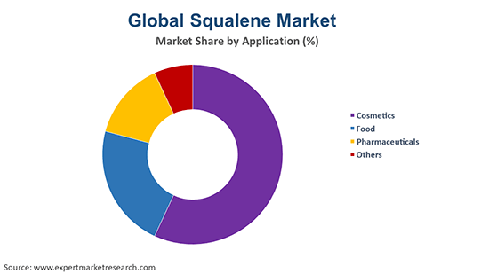 Global Squalene Market By Application