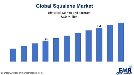 Global Squalene Market