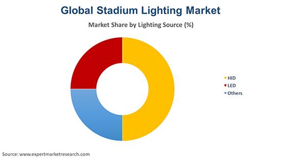 Global Stadium Lighting Market By Lighting Source