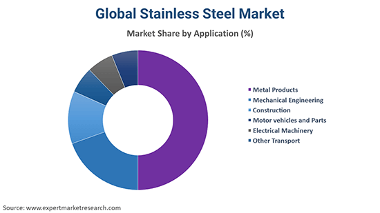 Global Stainless Steel Market By Application