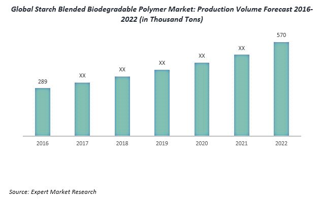 global starch blended biodegradable polymer market