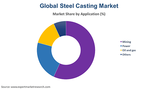 Global Steel Casting Market By Application