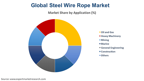 Global Steel Wire Rope Market By Application