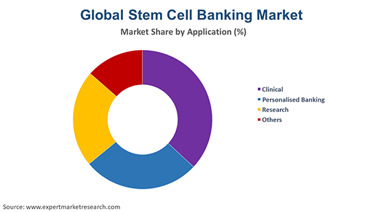 Global Stem Cell Banking Market By Application