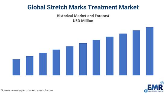 Global Stretch Marks Treatment Market