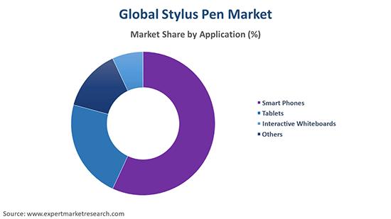 Global Stylus Pen Market By Application
