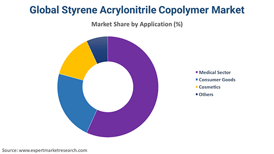 Global Styrene Acrylonitrile Copolymer Market By Application
