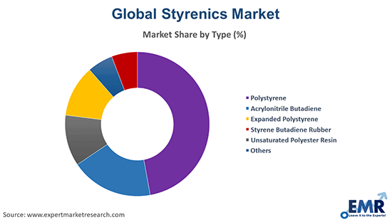 Styrenics Market by Type