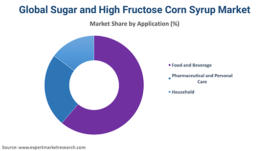 Global Sugar and High Fructose Corn Syrup Market By Application