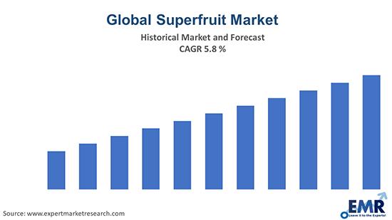 Global Superfruit Market