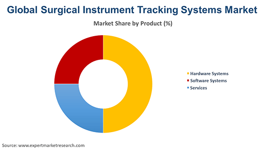 Global Surgical Instrument Tracking Systems Market By Product