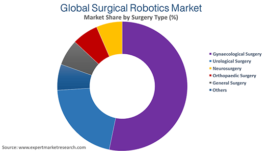 Global Surgical Robotics Market By Surgery Type