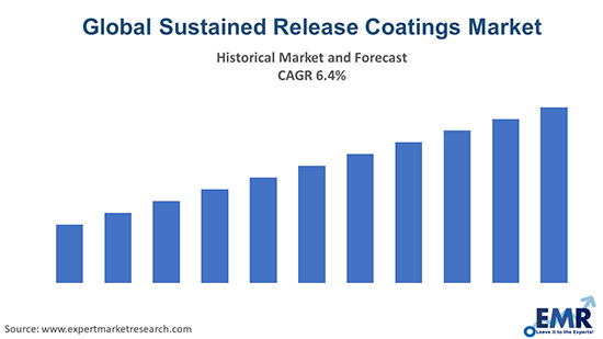 Global Sustained Release Coatings Market