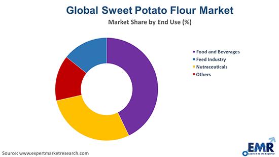 Global Sweet Potato Flour Market by End Use