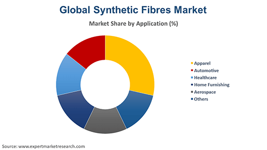 Global Synthetic Fibres Market By Application