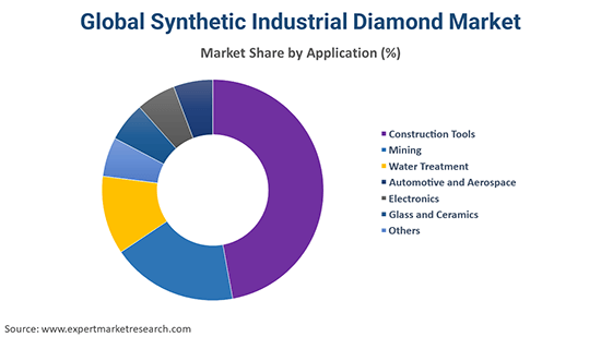 Global Synthetic Industrial Diamond Market