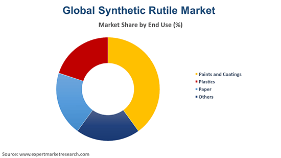 Global Synthetic Rutile Market By End Use
