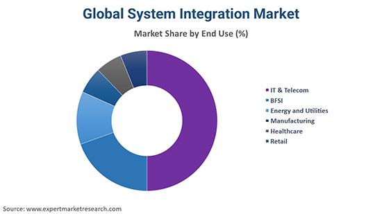 Global System Integration Market By End Use