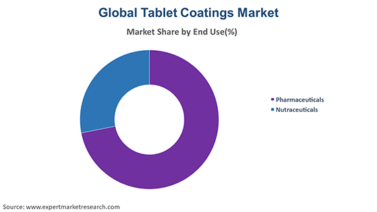 Global Tablet Coatings Market By End Use