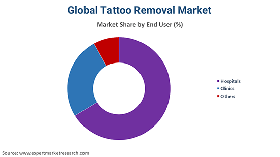 Global Tattoo Removal Market By End User