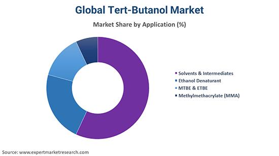 Global Tert-Butanol Market By Application