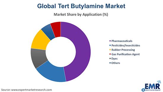 Tert Butylamine Market by Application