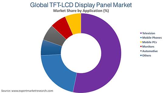 Global TFT-LCD Display Panel Market By Application
