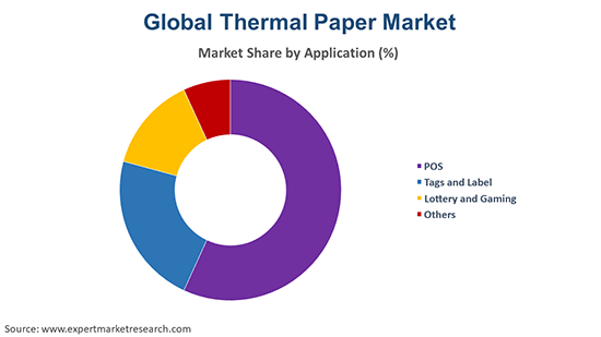 Global Thermal Paper Market  By Application