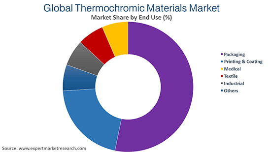Global Thermochromic Materials Market by End Use