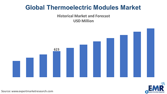 Global Thermoelectric Modules Market