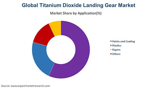 Global Titanium Dioxide Market By Application