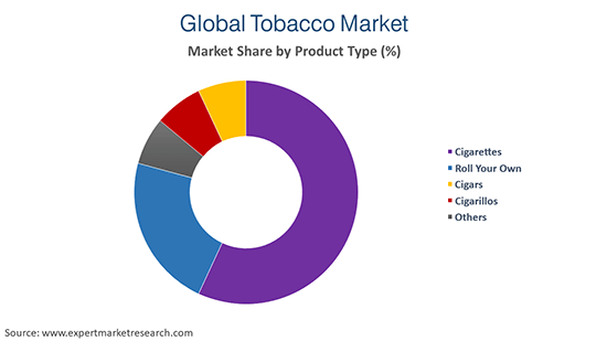 Global Tobacco Market By Product Type