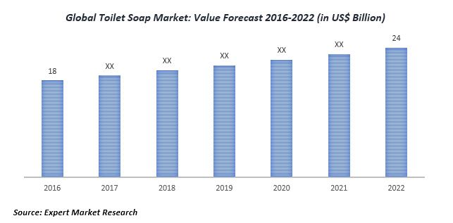 global toilet soap market