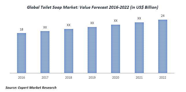global toilet soap market