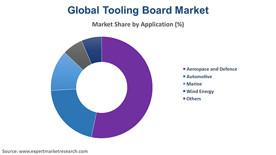 Global Tooling Board Market By Application