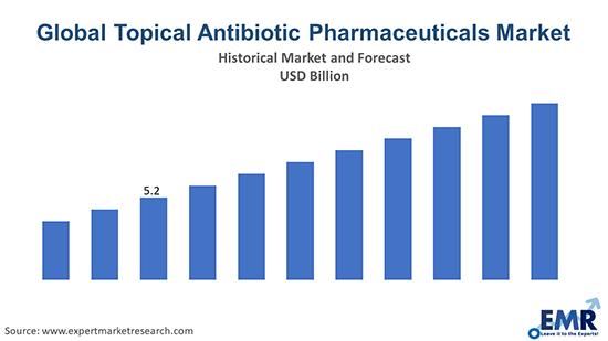 Global Topical Antibiotic Pharmaceuticals Market