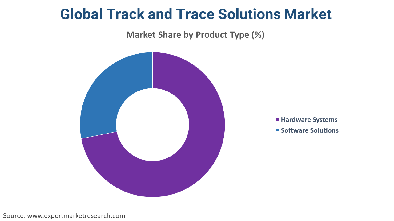 Global Track and Trace Solutions Market  By Technology