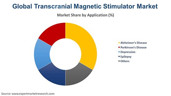 Global Transcranial Magnetic Stimulator Market By Application