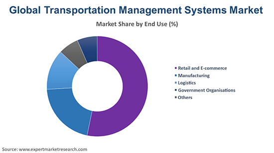 Global Transportation Management Systems Market By End Use