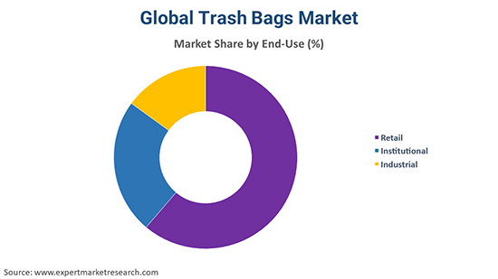 Global Trash Bags Market By End Use