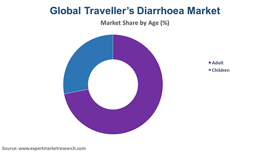 Global Traveller's Diarrhoea Treatment Market By Age