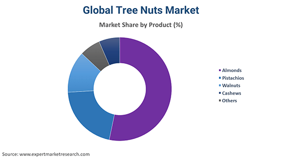 Global Tree Nuts Market By Product