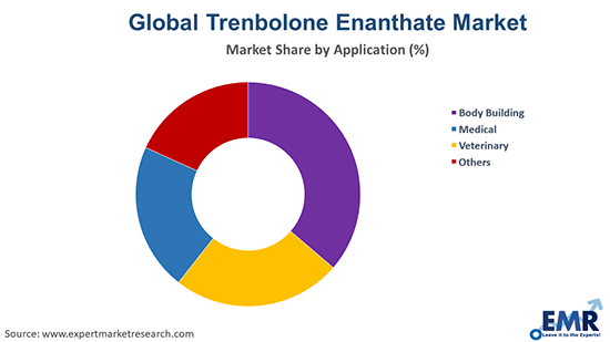 Trenbolone Enanthate Market by Application