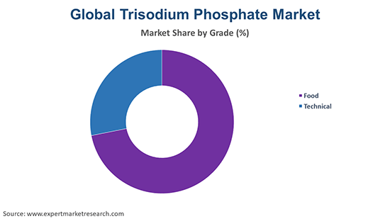 Global Trisodium Phosphate Market By Grade