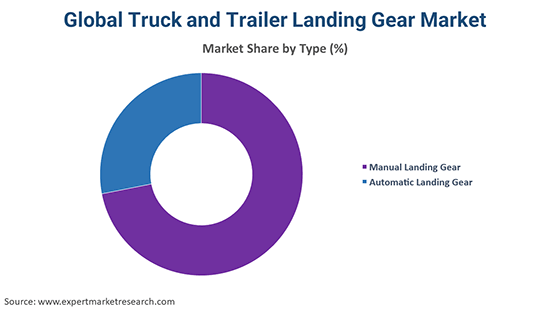 Global Truck and Trailer Landing Gear Market By Type